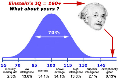 IQ Bell Curve | Mrs.Hedge | Flickr