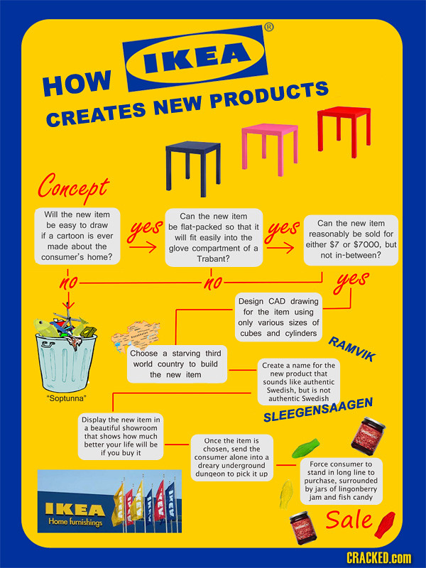 Funny Flow Chart: IKEA flowchart | uploaded with twitpickr.com. (v2) | Jonas Forth ,Chart
