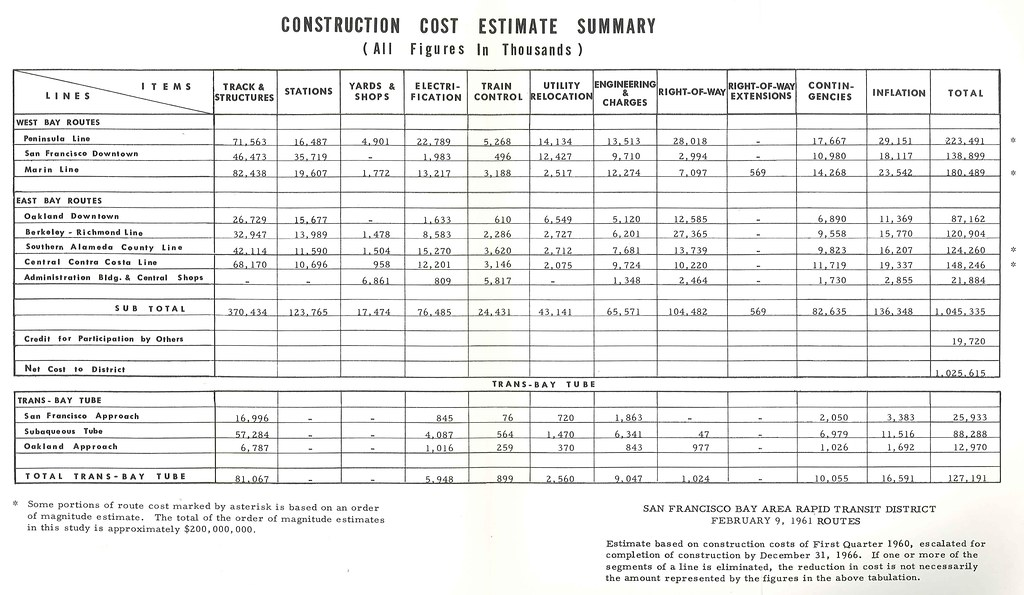 bart construction cost estimate summary  1961