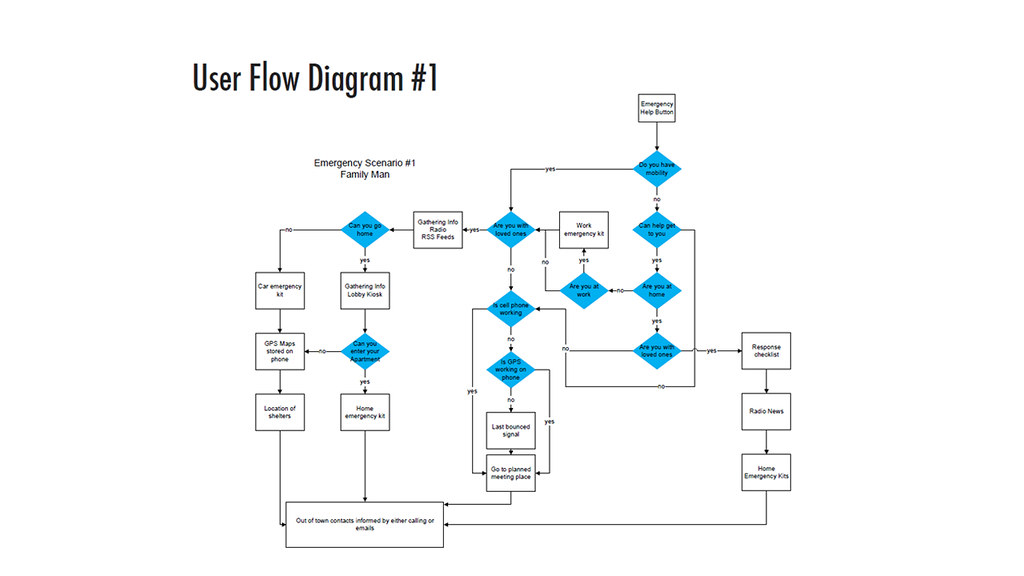 Diagram Of Flow Chart: User Flow Diagram | In Interactive Design 3 students are asu2026 | Flickr,Chart