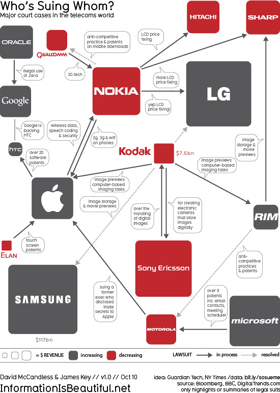 Flow Chart In Google Docs: Who7s Suing Whom in the Telecoms Trade? | Full post www.infou2026 | Flickr,Chart