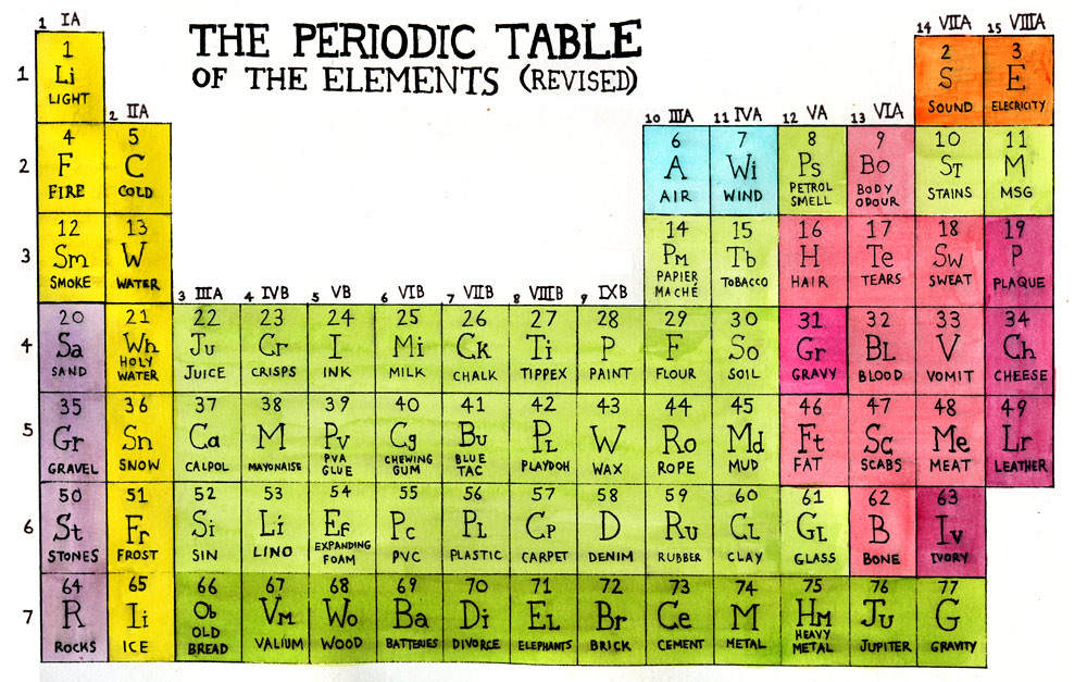 Periodic table of the elements revised from my website flickr periodic table of the elements revised by darren cullen urtaz Choice Image