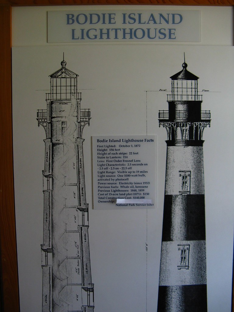Bodie Island Lighthouse Display Inside The Light Keepers