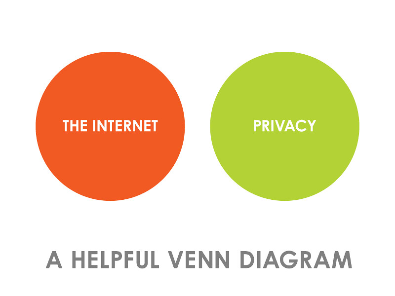 Venn Diagram For 3 Things: Venn Diagram - Privacy vs. the Internet | Just in case you wu2026 | Flickr,Chart