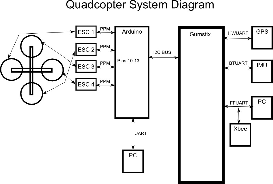 quadcopter system diagram basic electronics block diagram flickr rh flickr com basic block diagram of quadcopter Quadcopter Power Distribution PCB Diagram