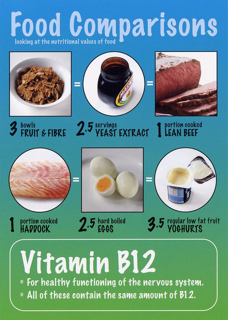 Vitamin B Foods List