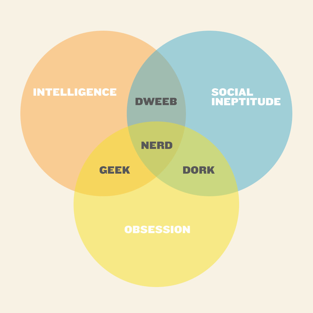 Make Your Own Venn Diagram: Geek/Nerd/Dork/Dweeb Venn Diagram | Re-make of an internet cu2026 | Flickr,Chart