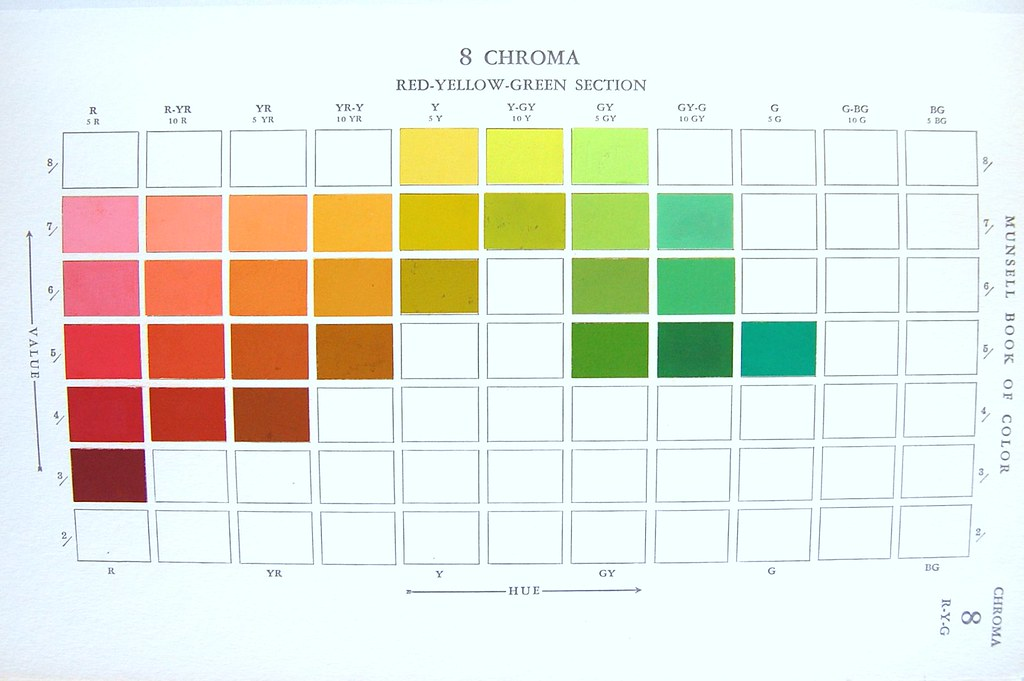 Munsell Book of Color chart   Munsell Book of Color, Definin…   Flickr