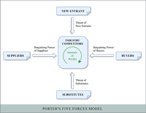 porter five forces in heineken for free A executive summary b industry definition c global beer industry c1 industry overview c2 value & volume analysis c3 industry forecast d global beer industry: porter's five forces framework analysis.