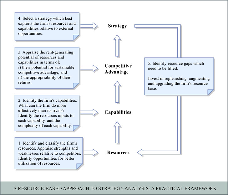 resource based view The resource based view (rbv) of the firm starts from the concept that a firm's performance is determined by the resources it has at its disposal the way these resources are used and configured enable the firm to perform and can provide a distinct competitive advantage.