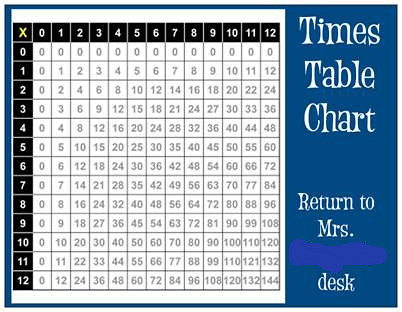 Times tables chart postcard | Hoping my students can keep ... Z Score Table Percentile