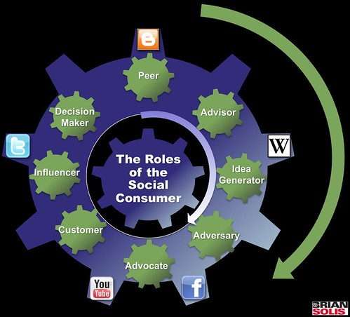 The Roles of the Social Consumer v2 | by b_d_solis