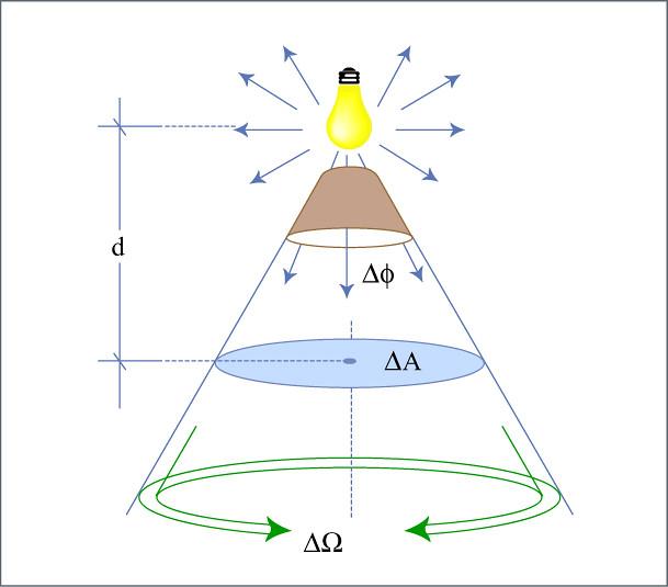 Luminous Flux Diagram of luminous flux emitted within a