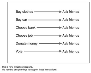 This is how influence happens. We need to design things to support these interactions. | by caseorganic