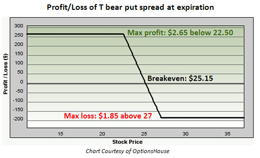 Put spread trading strategy
