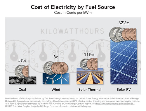 Third Way Graphic: Cost of Electricity by Fuel Source | by Third Way