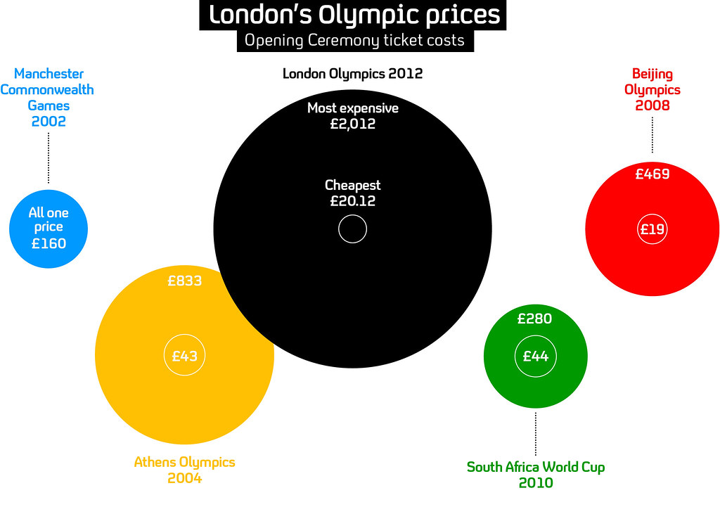 an analysis of major sporting events in the olympic games