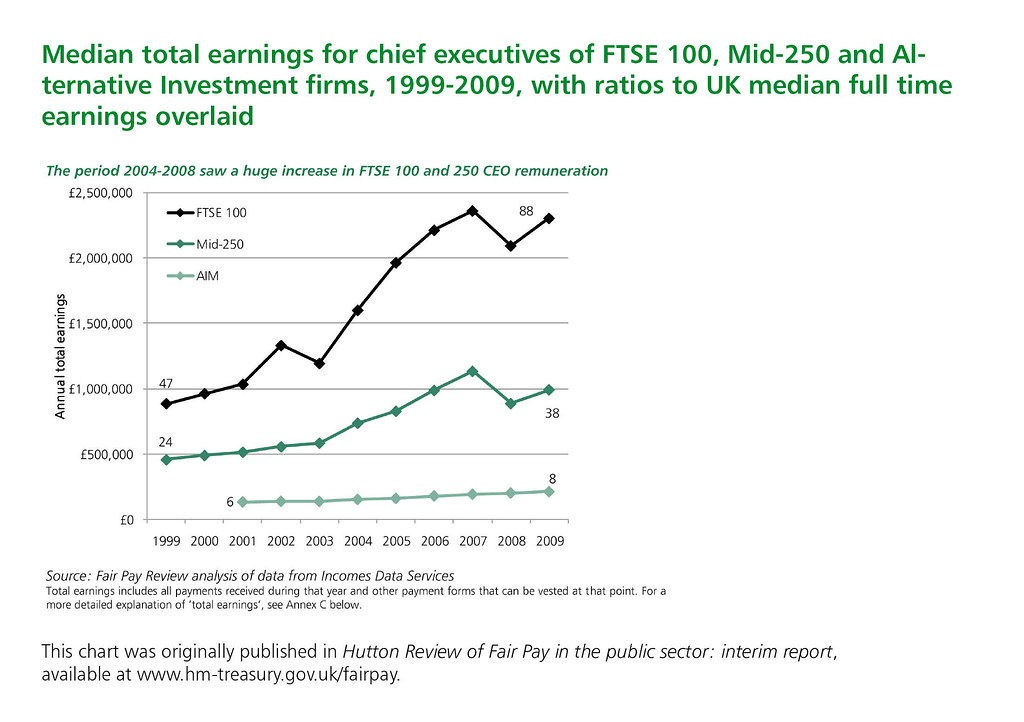 Ftse 100 Chart 1 Year: Median total earnings for chief executives of FTSE 100 Miu2026 | Flickr,Chart