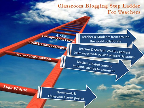 Classroom Blogging Step Ladder | by langwitches