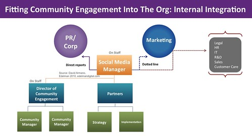 Community Management in org: Internal model | by David Armano