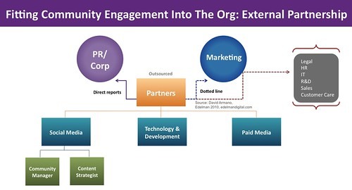 Community Managment in org: external model | by David Armano