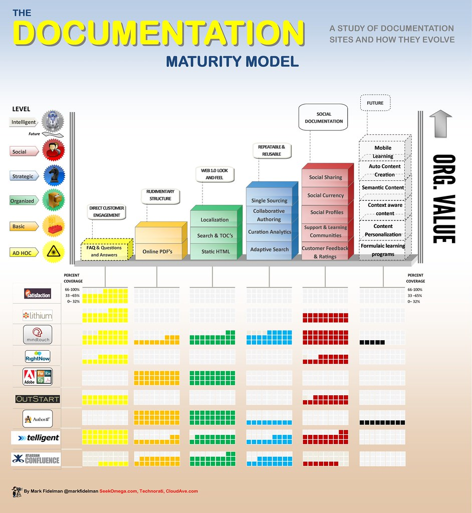 Documentation as the next opportunity? See this 'Documentation Maturity Model' (Credits: Mark Fidelman / FlickR)