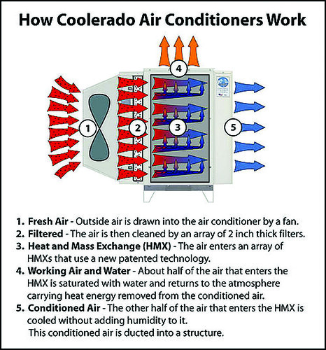 Figure 1. How Coolerado Air Conditioners Work | by Home Energy Magazine