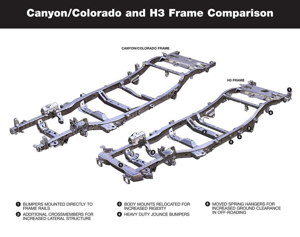 Hummer H3 And Chevy Colorado Gmc Canyon Frame Comparison