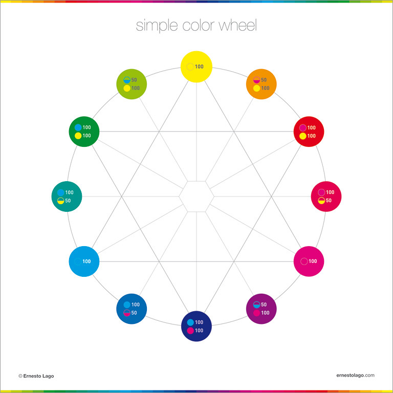 Simple Color Wheel Color Poster Collection Buy On Shop E Flickr