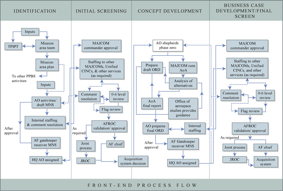 Process Flow Charts In Powerpoint: USAF Front End Process | USAF front end process flowchart. Fu2026 | Flickr,Chart
