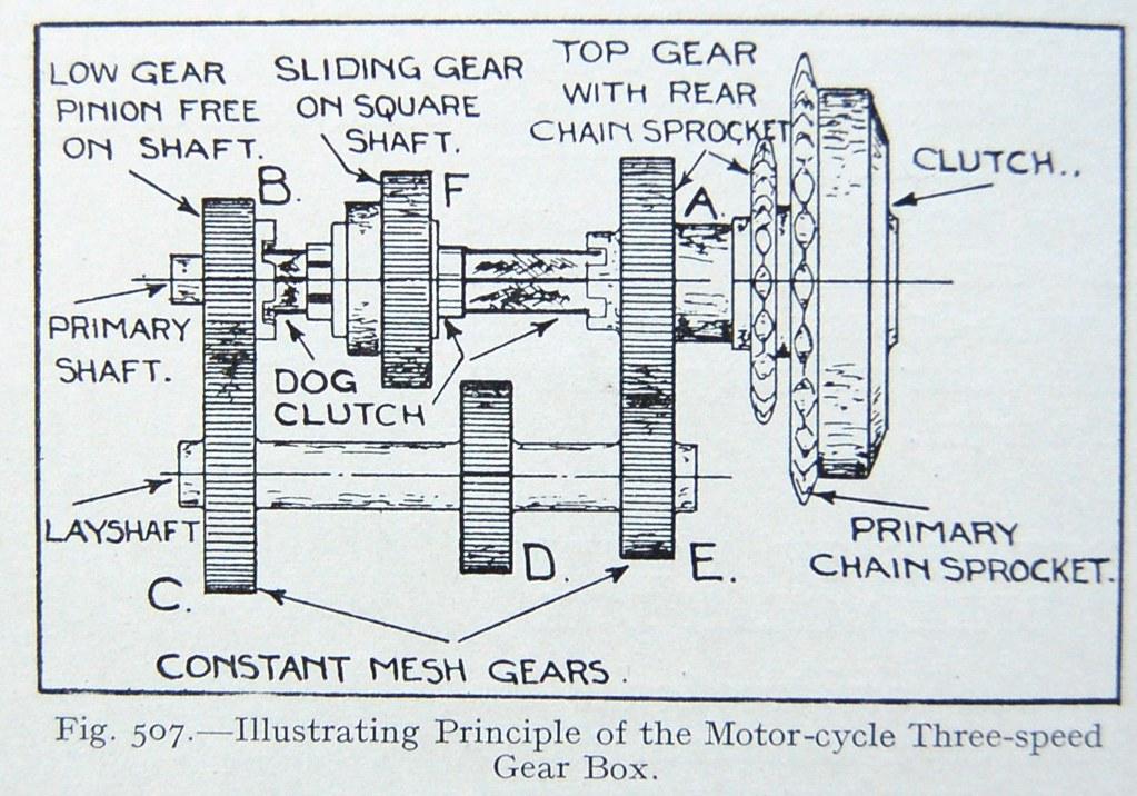 Gearbox Schematic