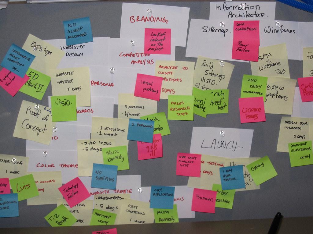 Agile Project Management At Vfs Digital Design We Teach