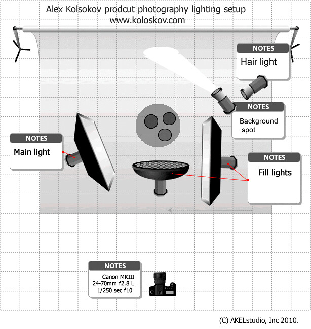 Commercial Lighting Terminology: Lighting Setup For Product Photography Lamp
