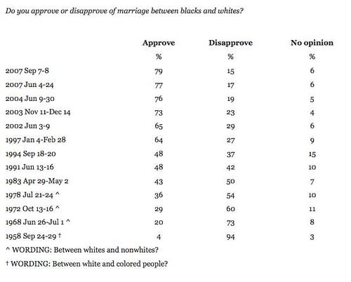 Gallup Poll Interracial Dating
