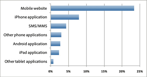 Adobe mobile commerce survey shows marketers plan to use combination of mobile sites and apps | by datalicious