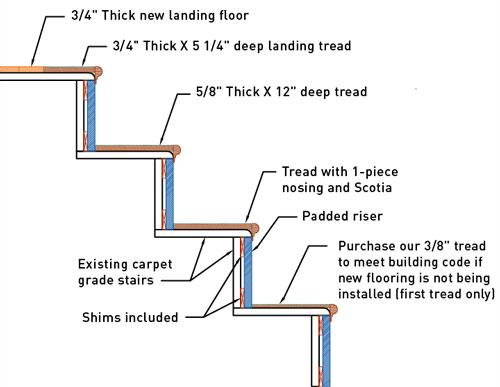 Stair retread diagram this shows the stairs under the - Interior stair treads and risers ...
