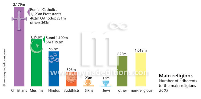 Main World Religions SWw Taken From The State Of Th Flickr - Main religions