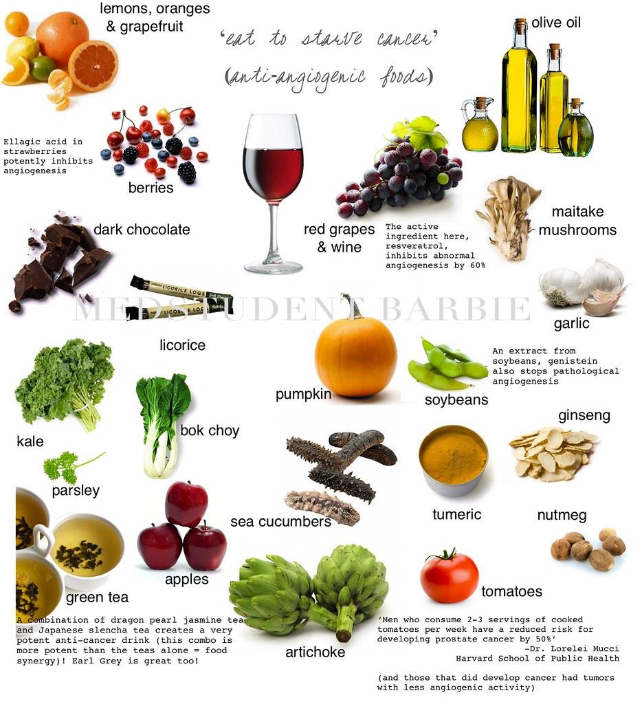 Angiogenesis Foods List