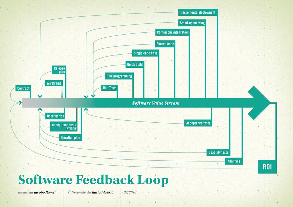 Software Feedback Loop Feedback Loop | by Jakuza