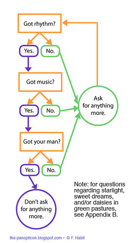 Flow Chart | by panopticon