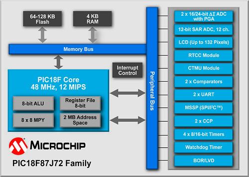 block diagram, microchip technology's 8-bit pic18f87j72 mi ... 8 bit comparator circuit diagram