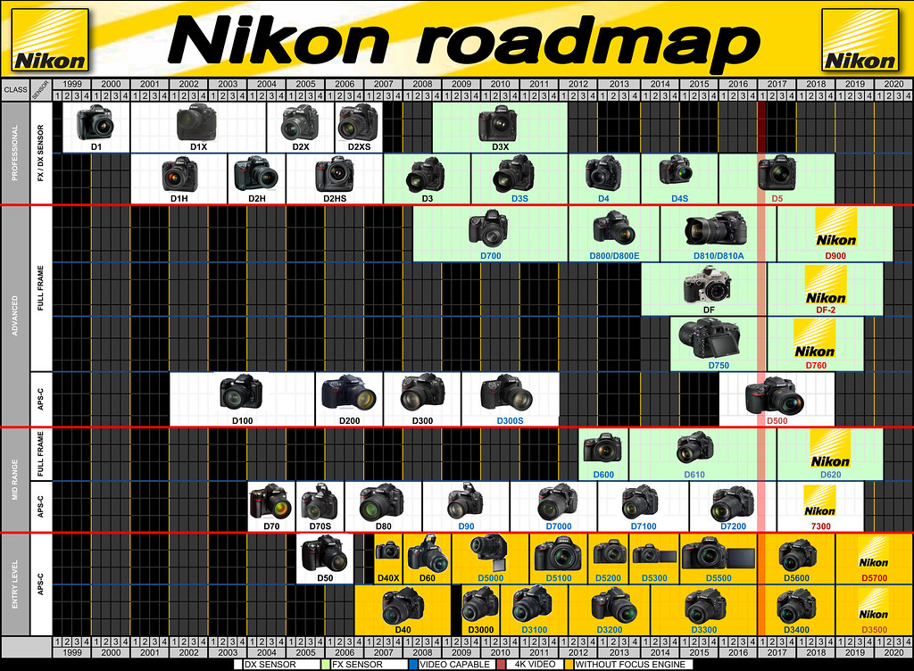 Gantt Chart Template Excel 2010: Nikon Roadmap Timeline - Rumors - Future launching - UPDATu2026 | Flickr,Chart