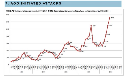Afghan NGO Safety Office Chart on Anti-Afghan-Government-Group-Initiated Attacks | by derrick.crowe
