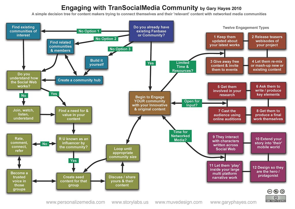 Project Flow Chart: Trans-Social-Media Community Engagement | Part of a presentau2026 | Flickr,Chart