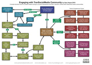 Trans-Social-Media Community Engagement | by Gary Hayes
