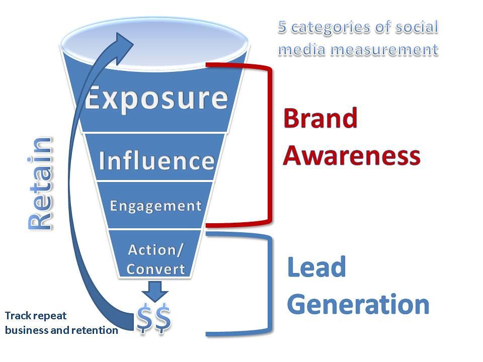 Apply for Google AdWords GrantsPro: Going from $10k to $40k |Funnel Engagement Social Media