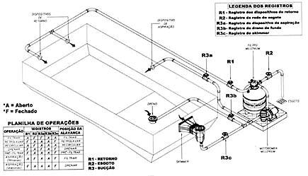 Esquema posi o de equipamentos na constru ao da piscina c for Instalacion hidraulica de una alberca