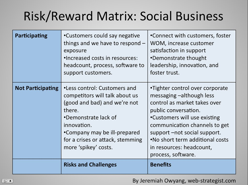 Starting a Business: Risks and Rewards