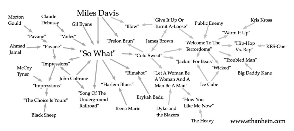 Sample Flow Chart: So What sample map | See a blog post about the many songs u2026 | Flickr,Chart
