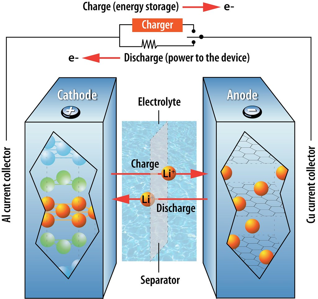 Lithium Ion Cell >> How a lithium-ion battery works | This illustration shows th… | Flickr